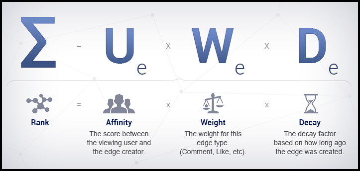 facebook_contests_algorithm